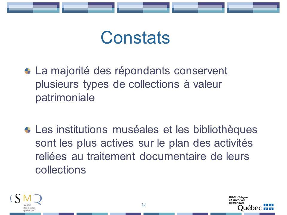 Constats La majorité des répondants conservent plusieurs types de collections à valeur patrimoniale.