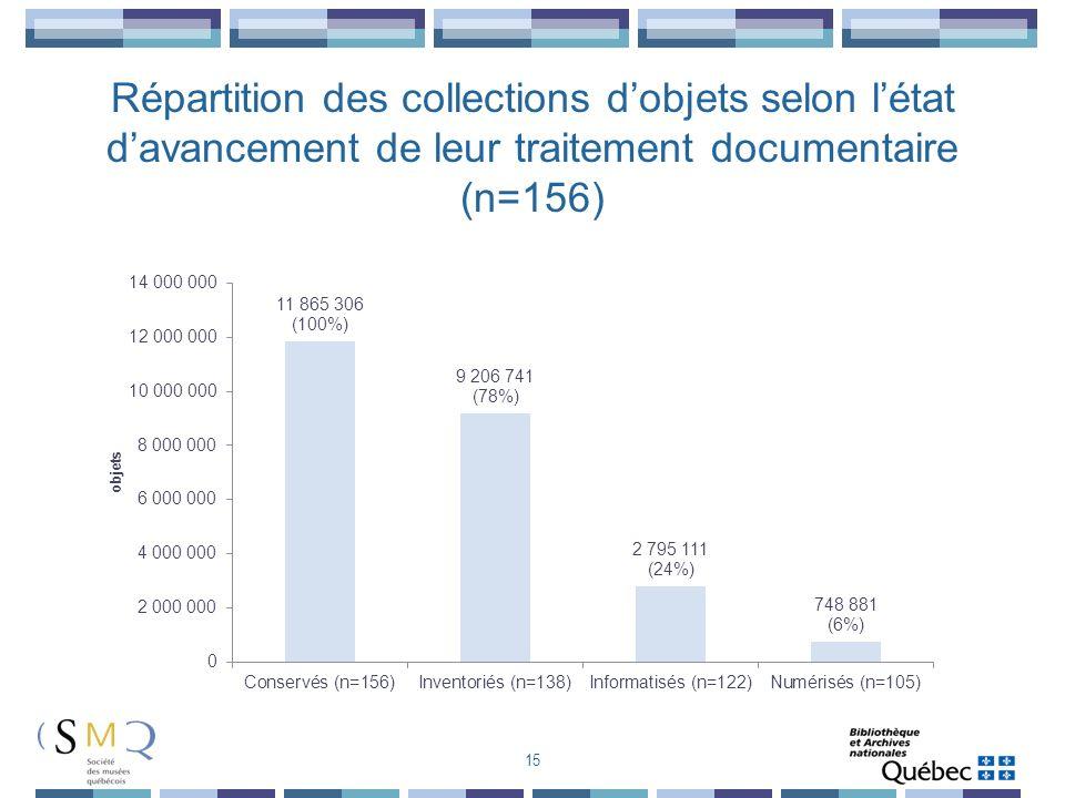 Répartition des collections d'objets selon l'état d'avancement de leur traitement documentaire (n=156)