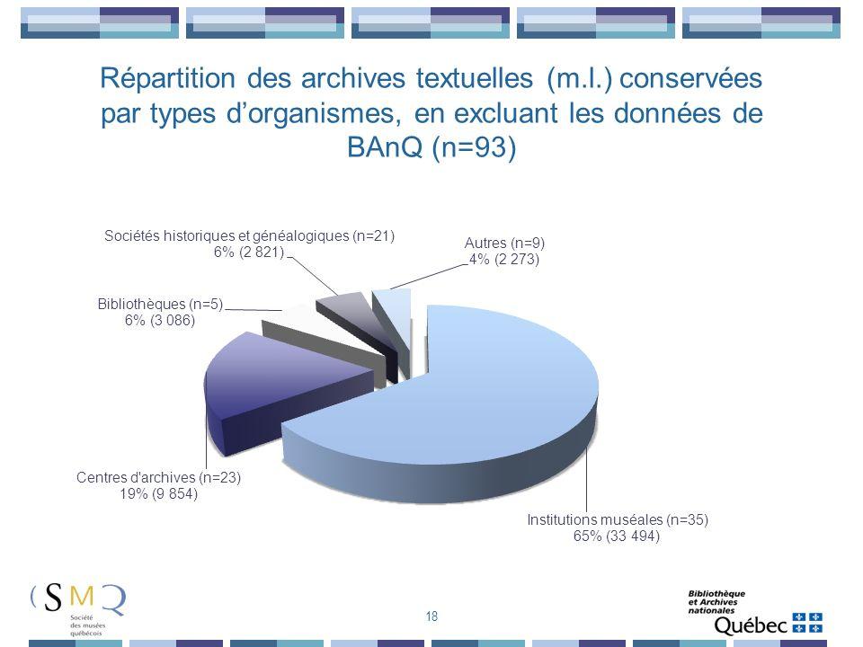 Répartition des archives textuelles (m. l