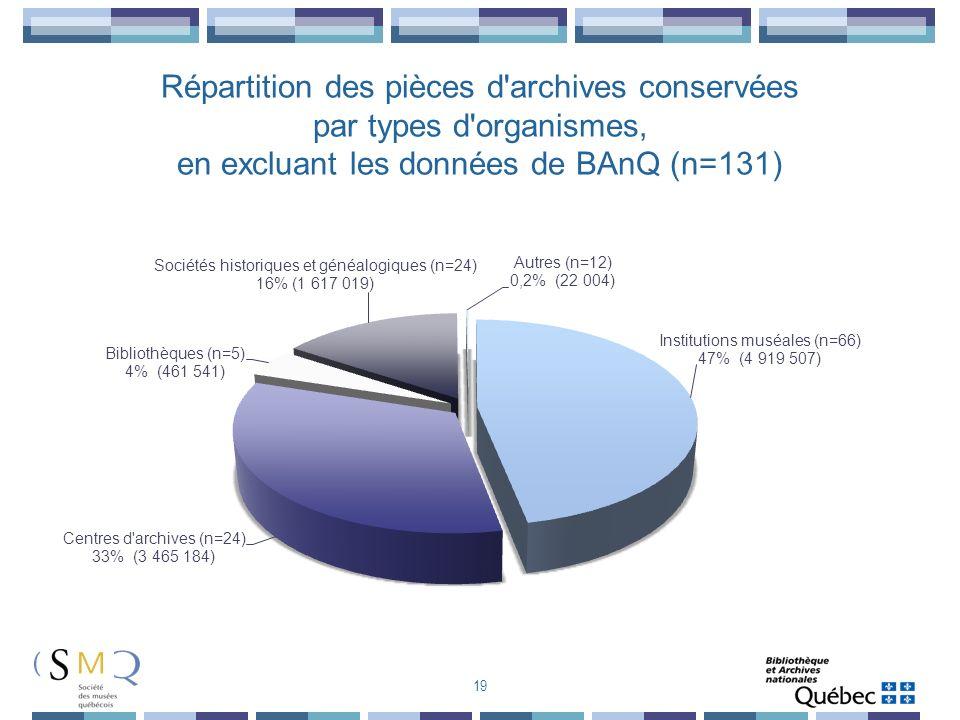 Répartition des pièces d archives conservées par types d organismes, en excluant les données de BAnQ (n=131)
