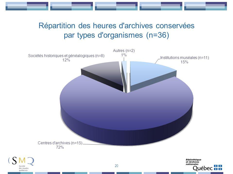 Répartition des heures d archives conservées par types d organismes (n=36)