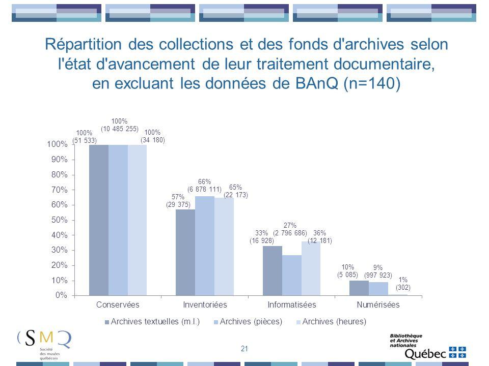 Répartition des collections et des fonds d archives selon l état d avancement de leur traitement documentaire, en excluant les données de BAnQ (n=140)