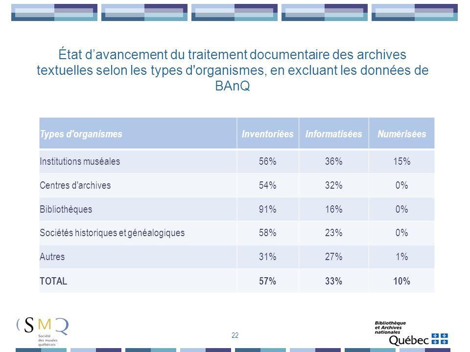 État d'avancement du traitement documentaire des archives textuelles selon les types d organismes, en excluant les données de BAnQ