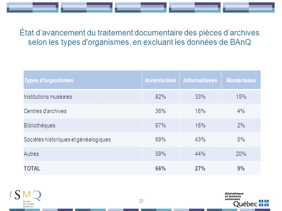 État d'avancement du traitement documentaire des pièces d'archives selon les types d organismes, en excluant les données de BAnQ
