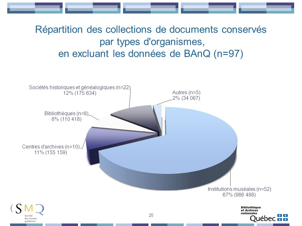 Répartition des collections de documents conservés