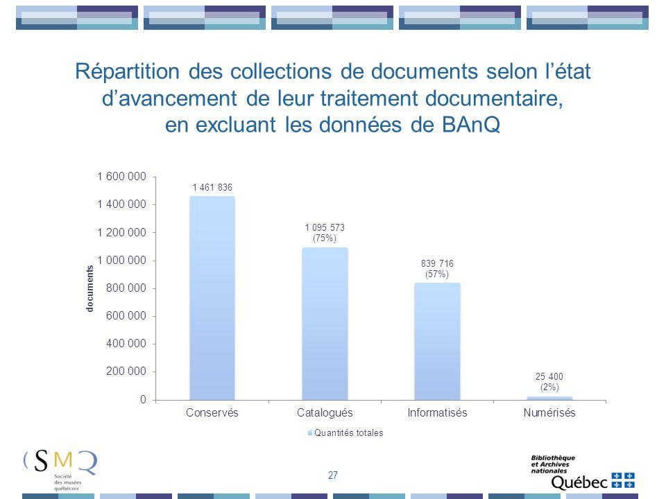 Répartition des collections de documents selon l'état d'avancement de leur traitement documentaire, en excluant les données de BAnQ