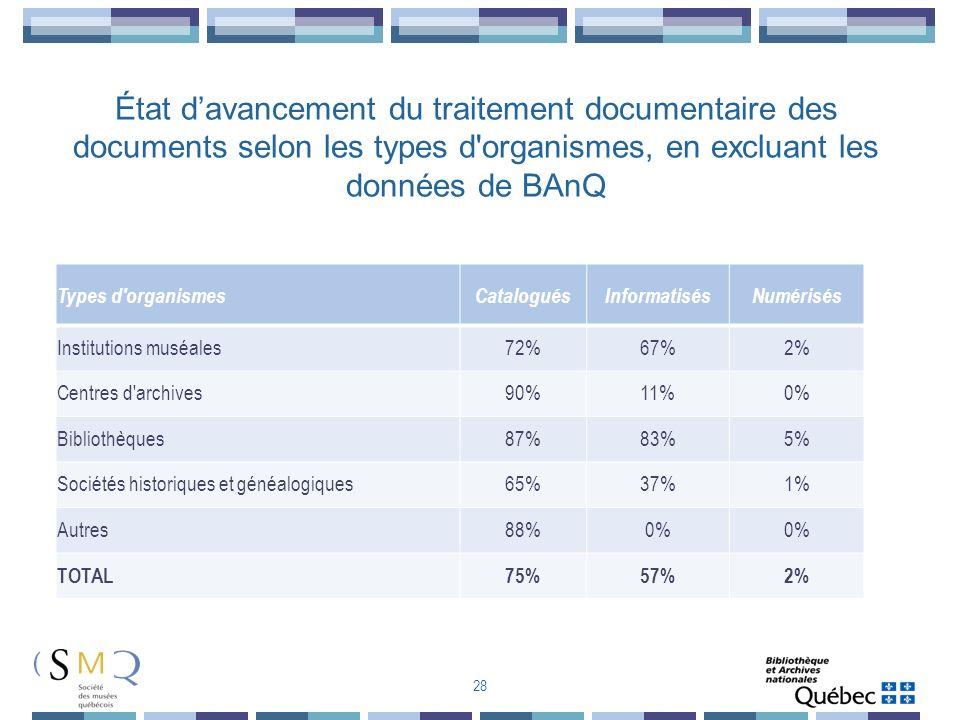 État d'avancement du traitement documentaire des documents selon les types d organismes, en excluant les données de BAnQ
