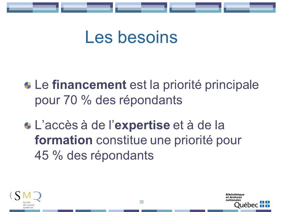 Les besoins Le financement est la priorité principale pour 70 % des répondants.