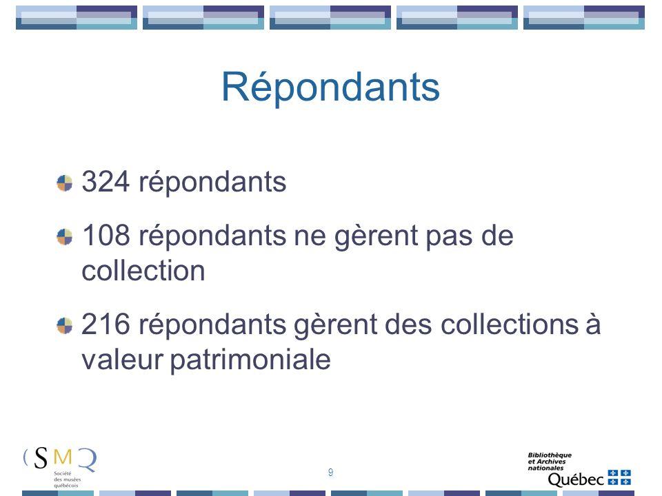 Répondants 324 répondants 108 répondants ne gèrent pas de collection
