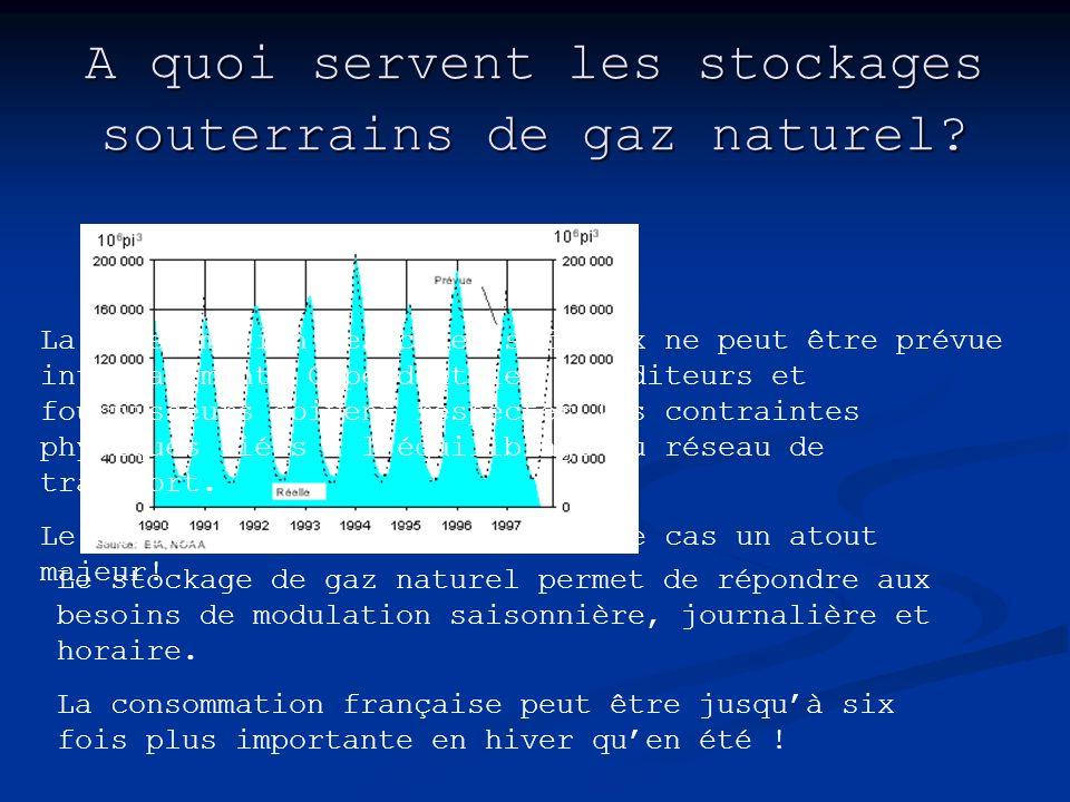 A quoi servent les stockages souterrains de gaz naturel