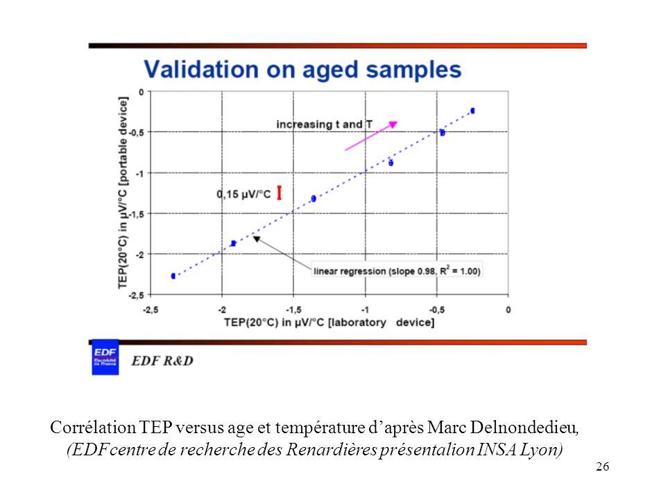 Corrélation TEP versus age et température d'après Marc Delnondedieu,