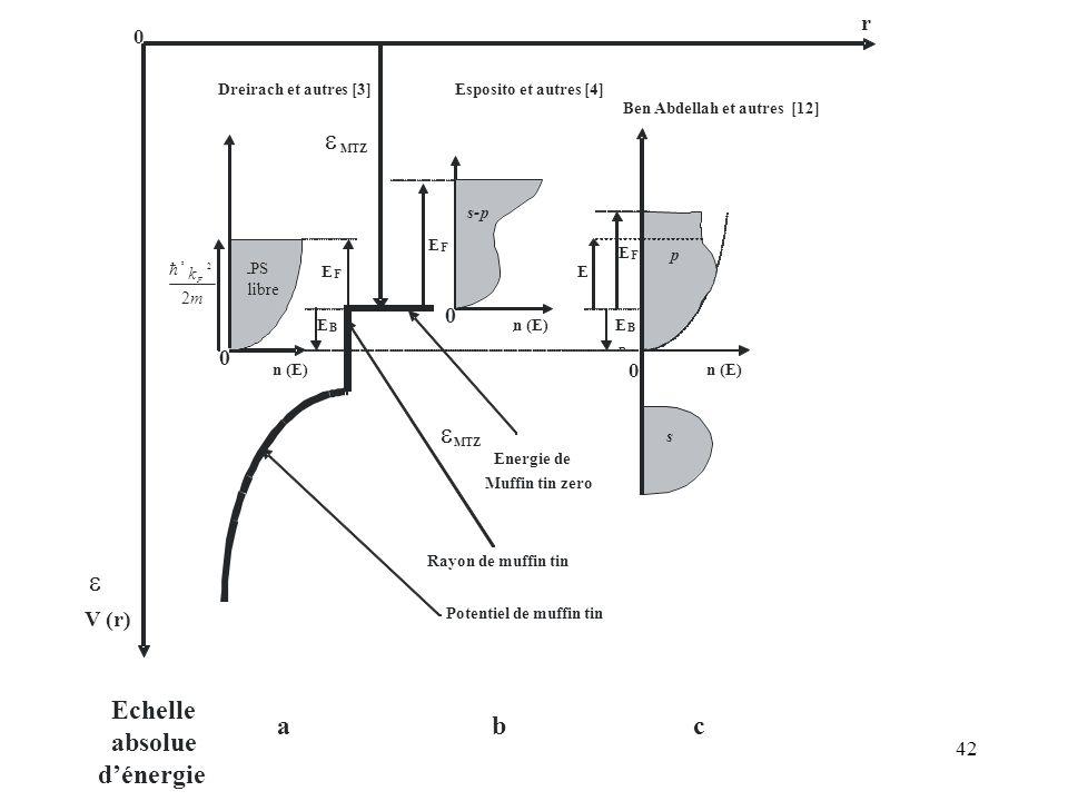 Energie de e  Echelle absolue d'énergie b c a r V (r) m k 2 h