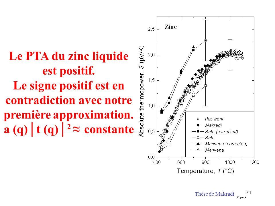 Le PTA du zinc liquide est positif.