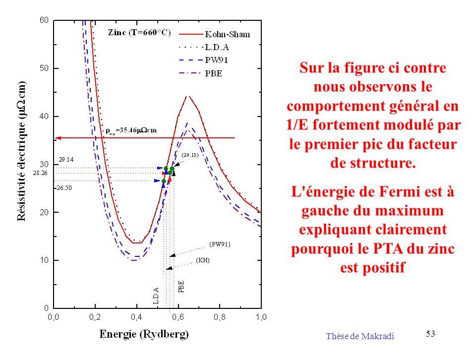 Sur la figure ci contre nous observons le comportement général en 1/E fortement modulé par le premier pic du facteur de structure.