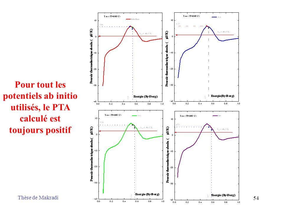 Pour tout les potentiels ab initio utilisés, le PTA calculé est toujours positif