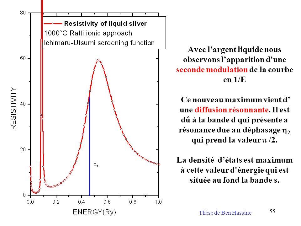Avec l argent liquide nous observons l'apparition d une seconde modulation de la courbe en 1/E Ce nouveau maximum vient d' une diffusion résonnante. Il est dû à la bande d qui présente a résonance due au déphasage h2 qui prend la valeur p /2. La densité d'états est maximum à cette valeur d énergie qui est située au fond la bande s.