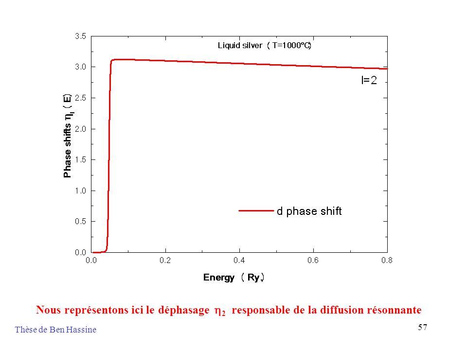 Nous représentons ici le déphasage h2 responsable de la diffusion résonnante