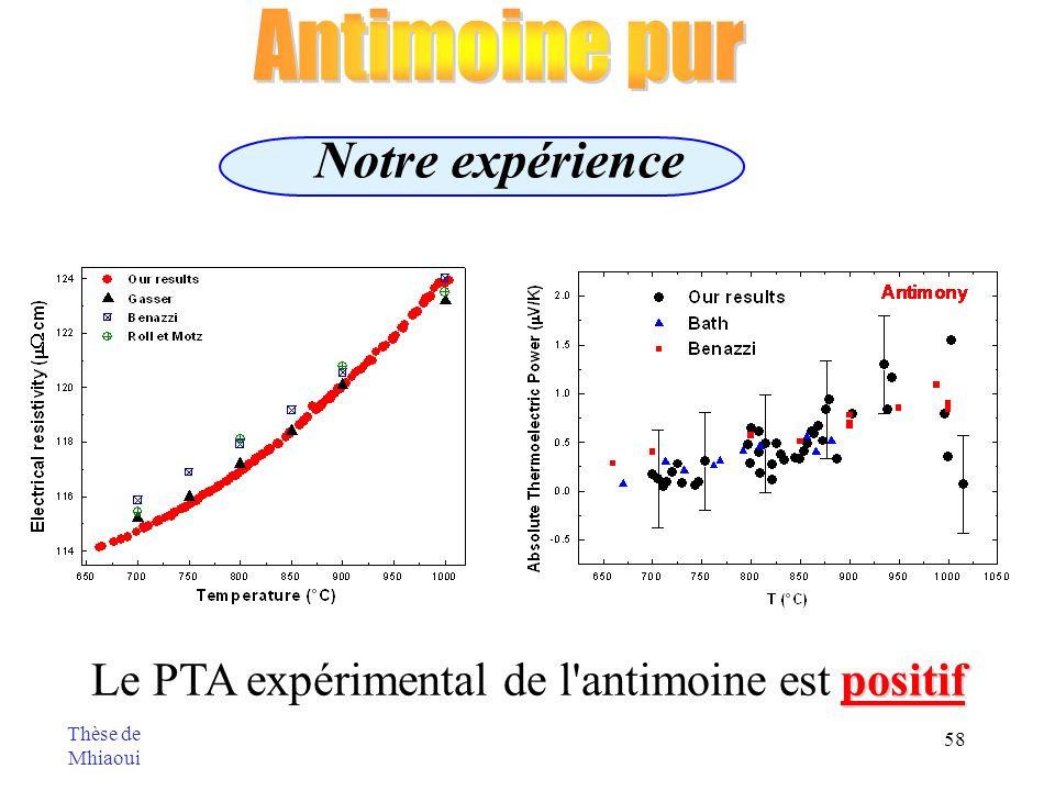 Le PTA expérimental de l antimoine est positif