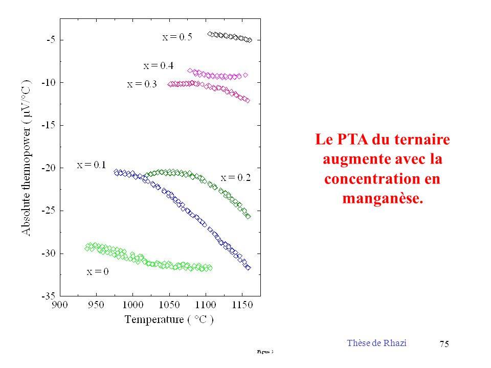 Le PTA du ternaire augmente avec la concentration en manganèse.