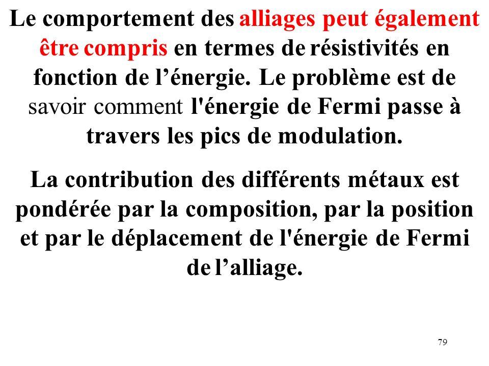 Le comportement des alliages peut également être compris en termes de résistivités en fonction de l'énergie. Le problème est de savoir comment l énergie de Fermi passe à travers les pics de modulation.