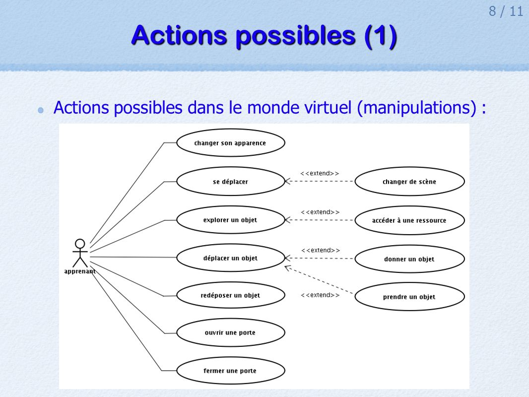 Actions possibles (1) Actions possibles dans le monde virtuel (manipulations) :