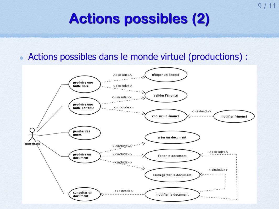 Actions possibles (2) Actions possibles dans le monde virtuel (productions) :