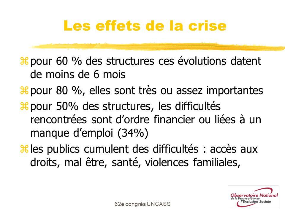 Les effets de la crise pour 60 % des structures ces évolutions datent de moins de 6 mois. pour 80 %, elles sont très ou assez importantes.