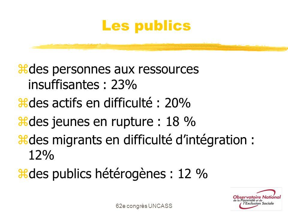 Les publics des personnes aux ressources insuffisantes : 23%