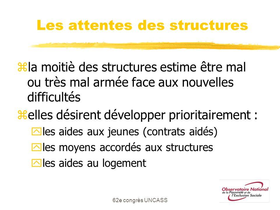 Les attentes des structures