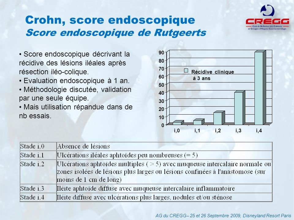 Crohn, score endoscopique Score endoscopique de Rutgeerts
