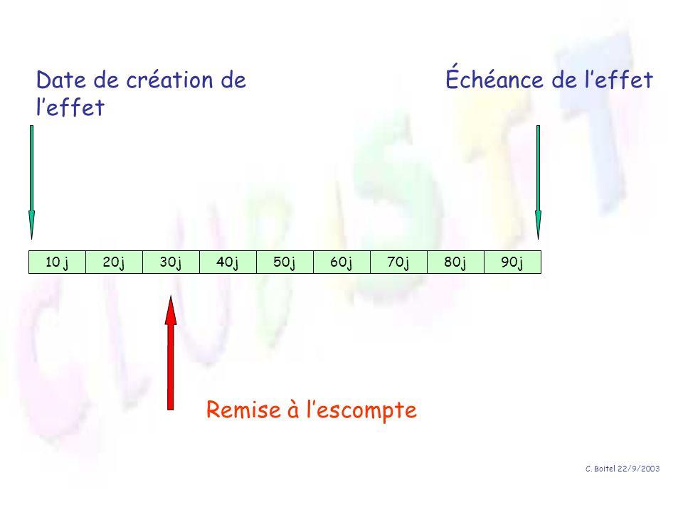 Date de création de l'effet Échéance de l'effet