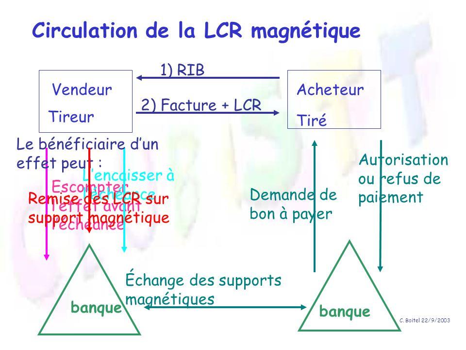 Circulation de la LCR magnétique