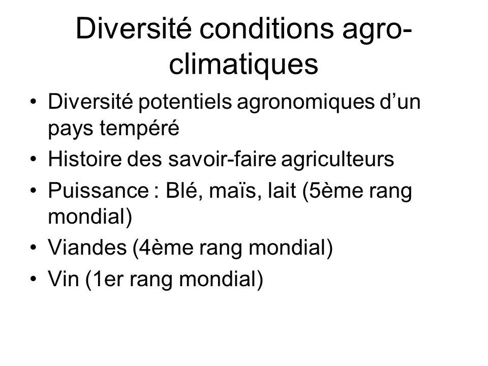 Diversité conditions agro-climatiques