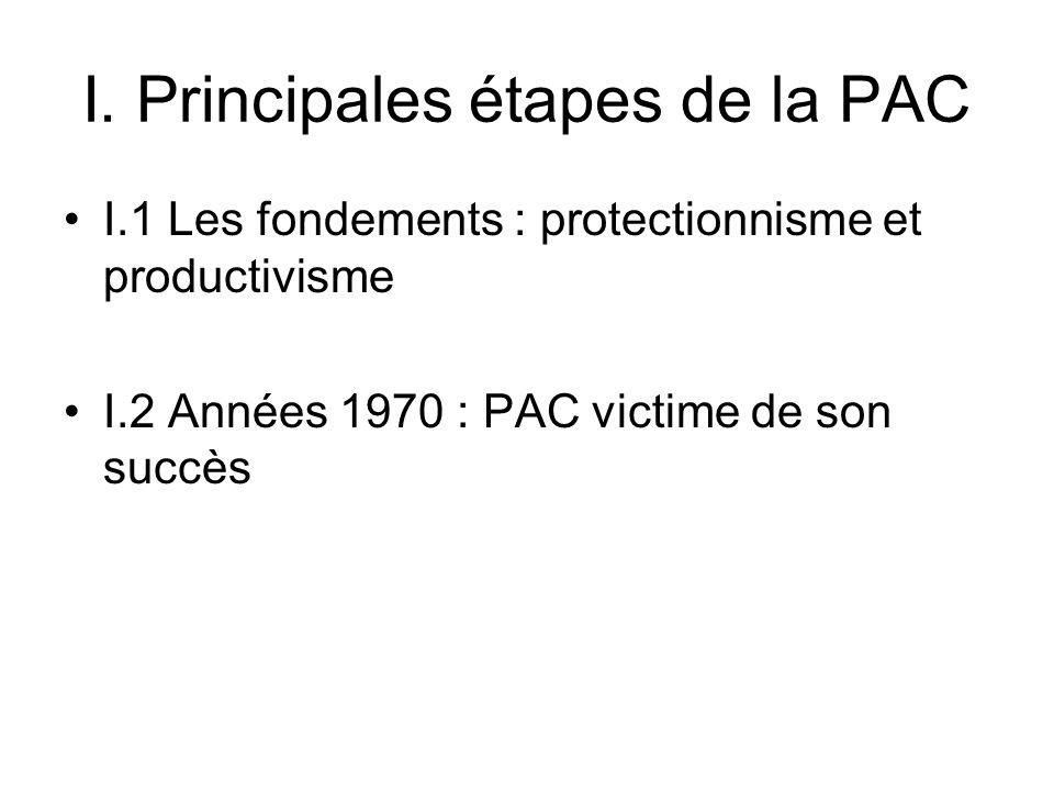 I. Principales étapes de la PAC