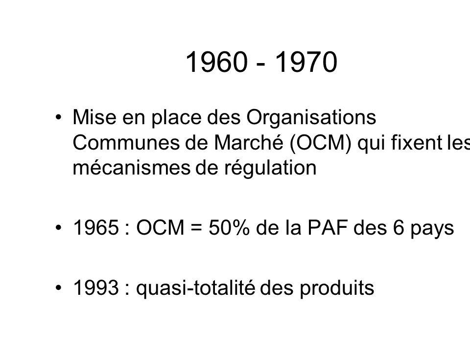 1960 - 1970 Mise en place des Organisations Communes de Marché (OCM) qui fixent les mécanismes de régulation.