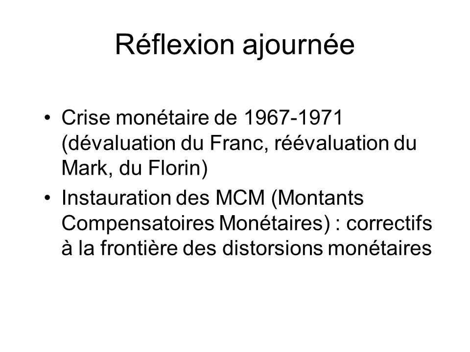 Réflexion ajournée Crise monétaire de 1967-1971 (dévaluation du Franc, réévaluation du Mark, du Florin)