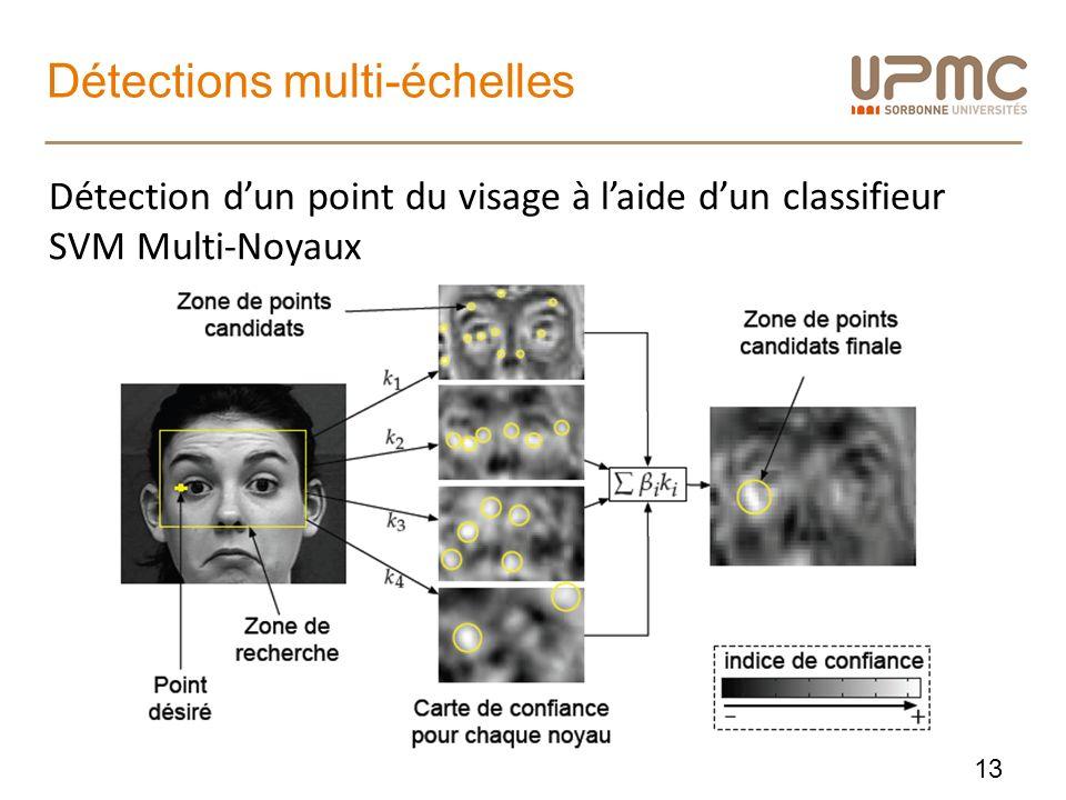 Détections multi-échelles