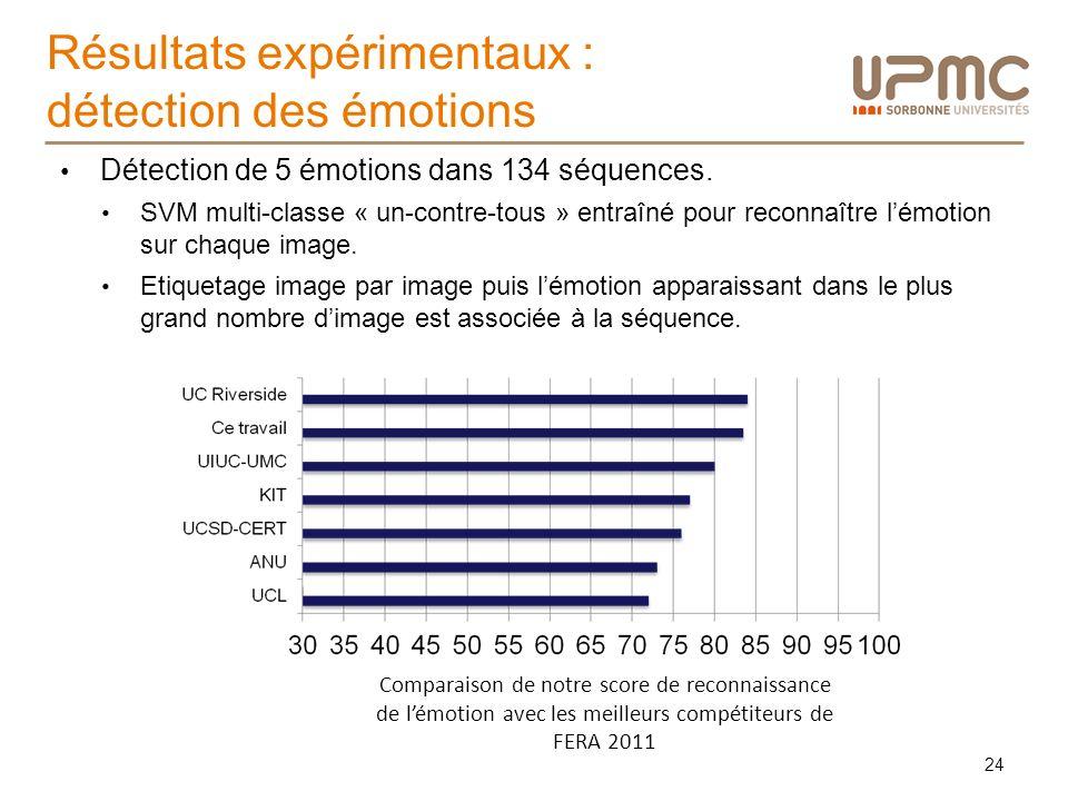 Résultats expérimentaux : détection des émotions