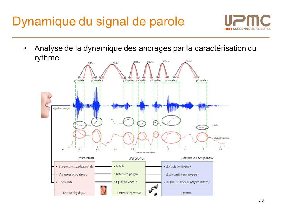 Dynamique du signal de parole