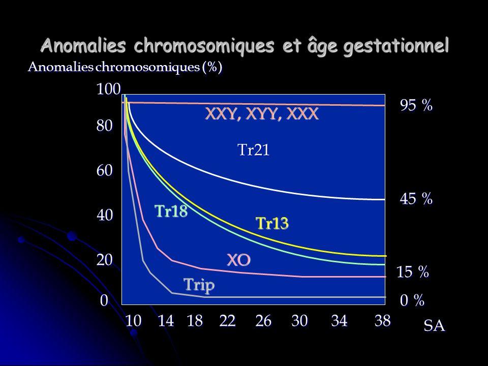 Anomalies chromosomiques et âge gestationnel