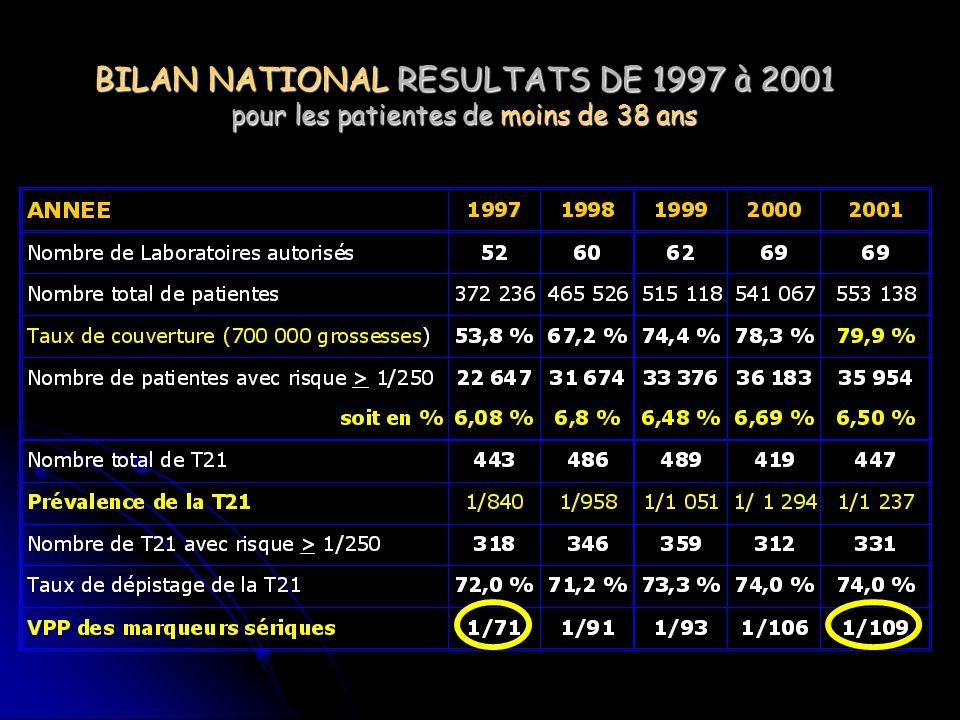 BILAN NATIONAL RESULTATS DE 1997 à 2001 pour les patientes de moins de 38 ans