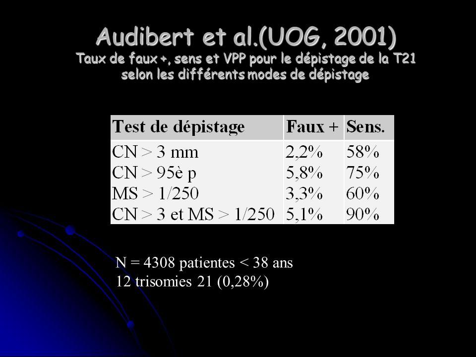 Audibert et al.(UOG, 2001) Taux de faux +, sens et VPP pour le dépistage de la T21 selon les différents modes de dépistage