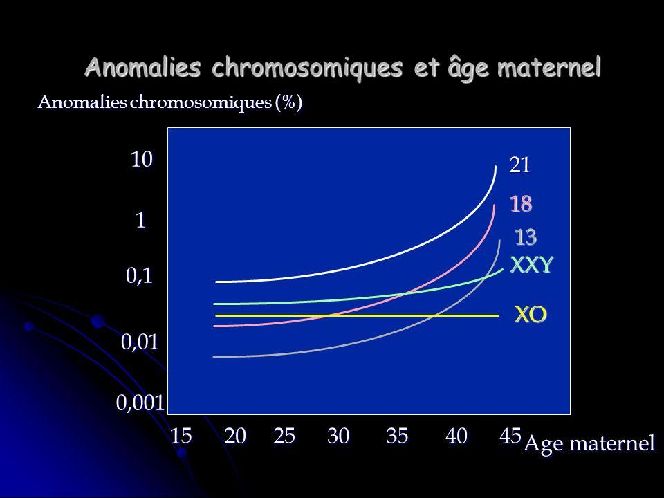 Anomalies chromosomiques et âge maternel