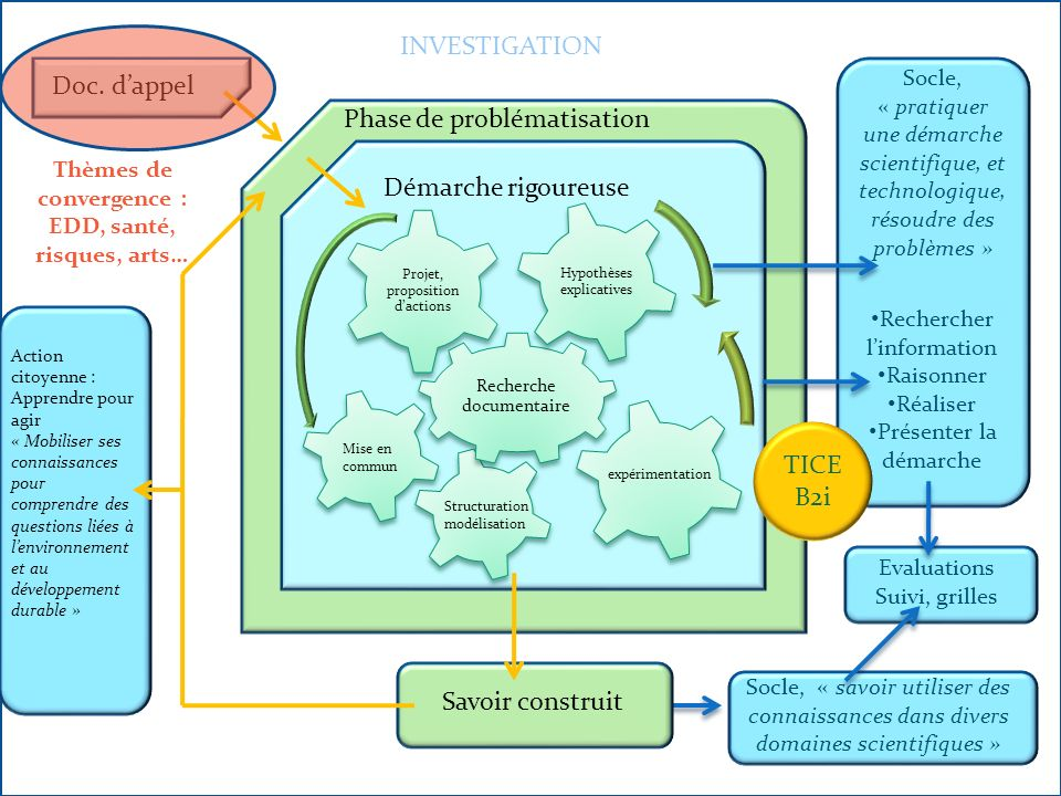 Thèmes de convergence : EDD, santé, risques, arts…