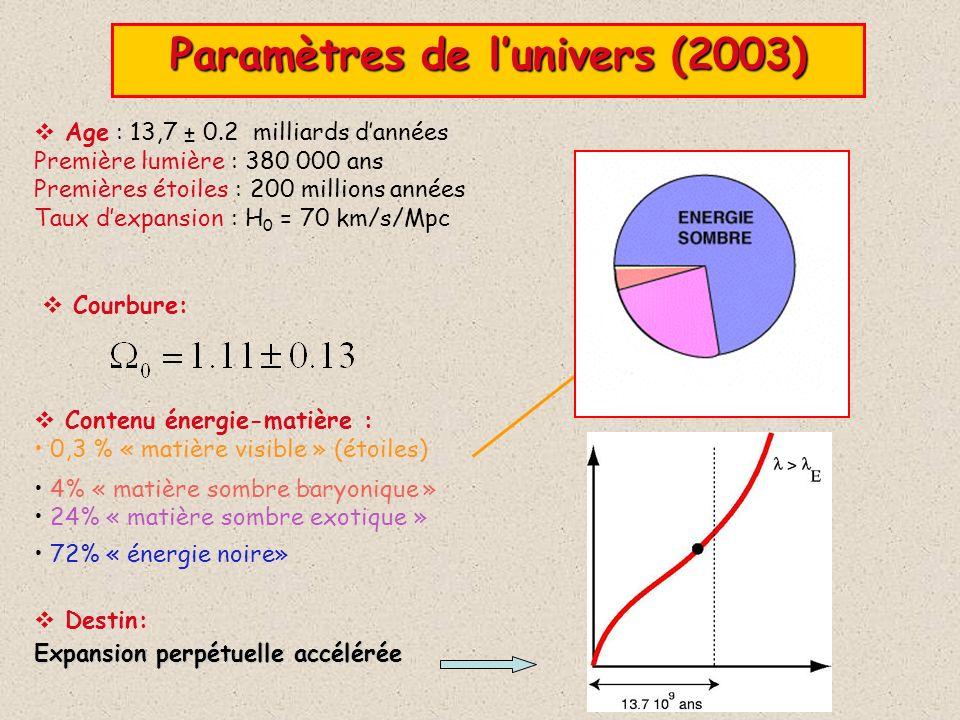 Paramètres de l'univers (2003)