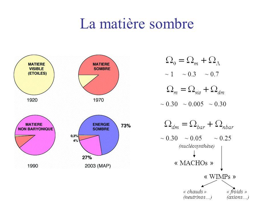 La matière sombre ~ 1 ~ 0.3 ~ 0.7 ~ 0.30 ~ 0.005 ~ 0.30