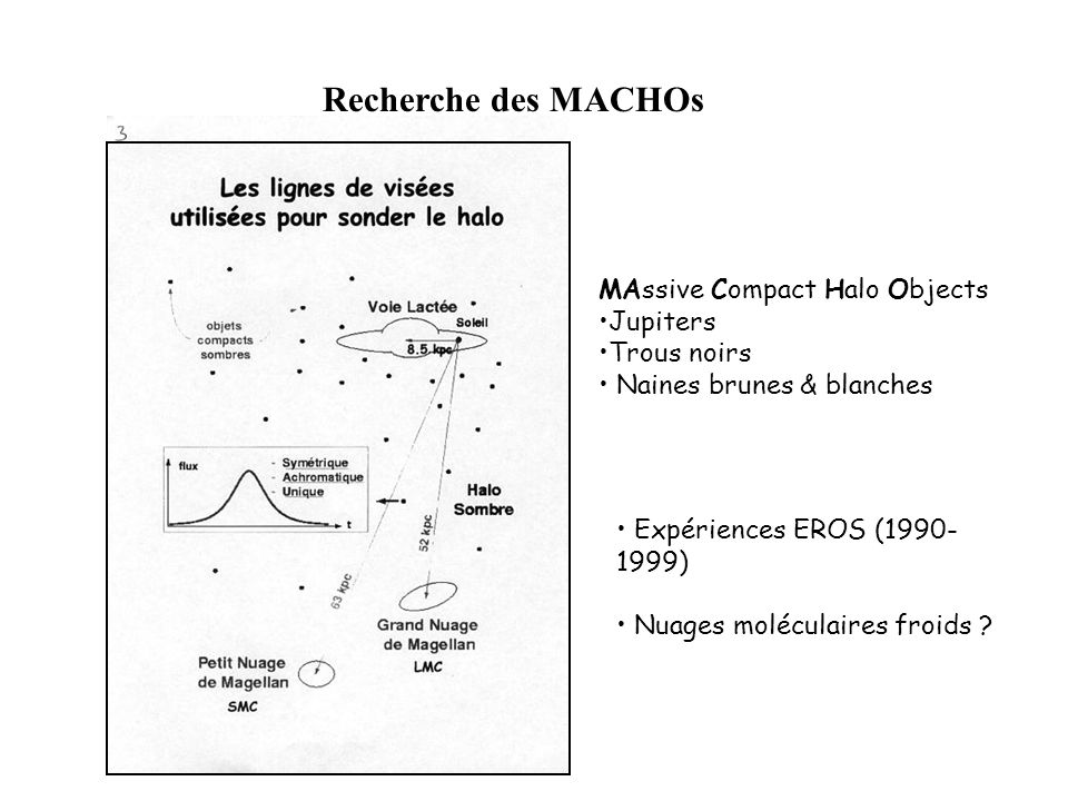 Recherche des MACHOs MAssive Compact Halo Objects •Jupiters