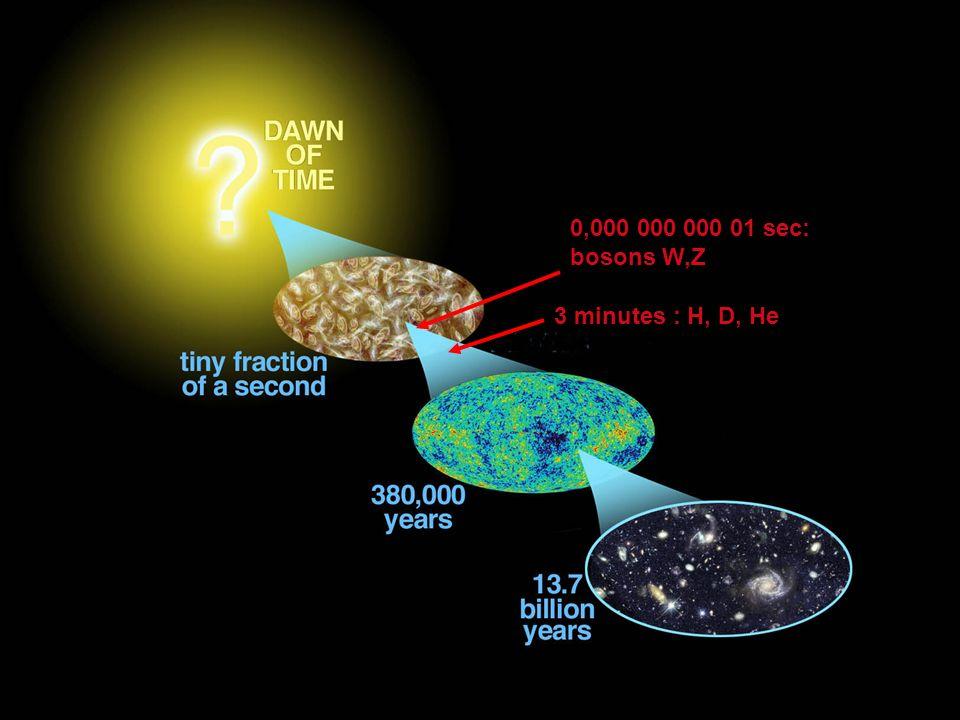 0,000 000 000 01 sec: bosons W,Z 3 minutes : H, D, He