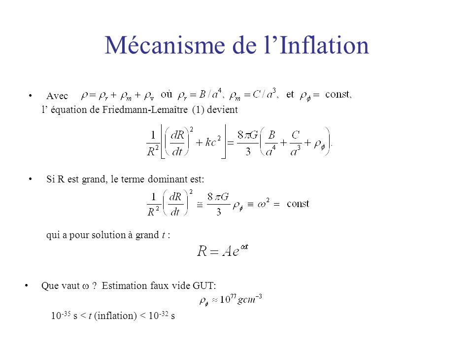 Mécanisme de l'Inflation