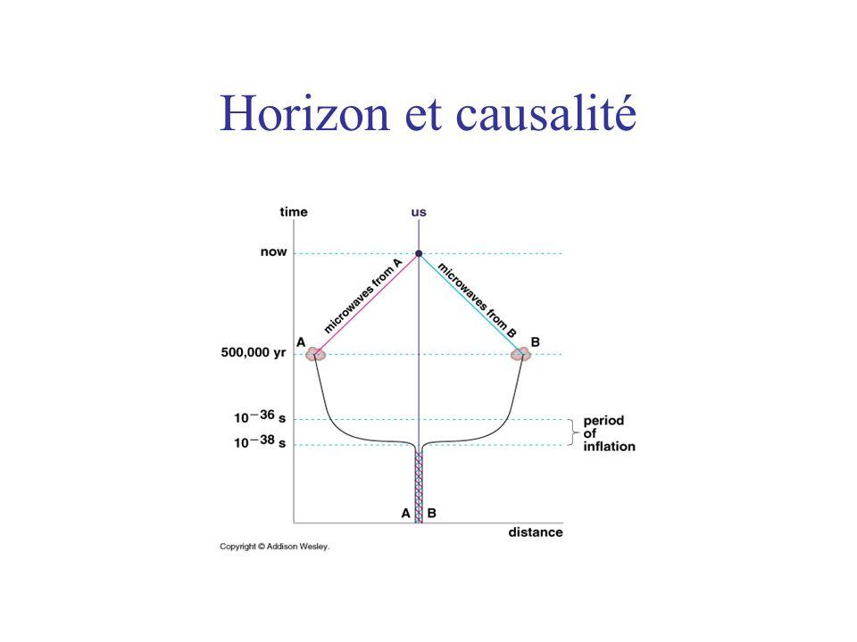 Horizon et causalité